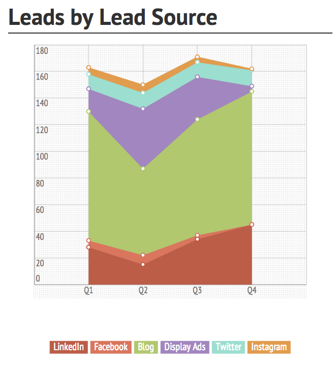Leads by Source