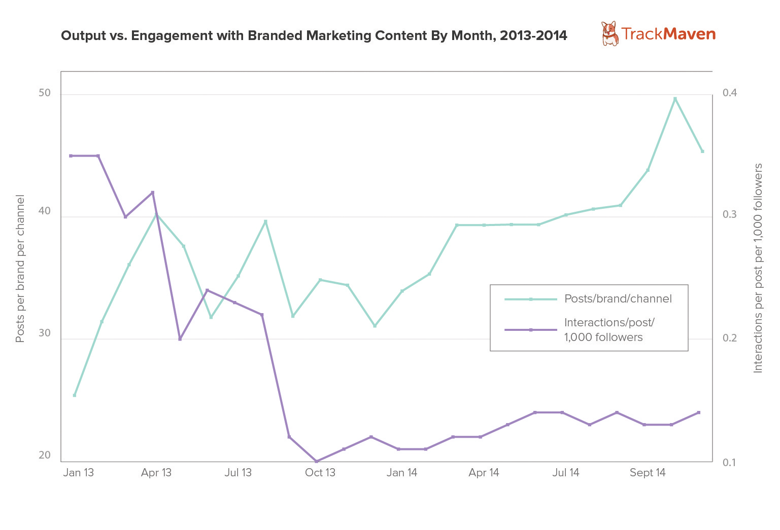top content marketing trends