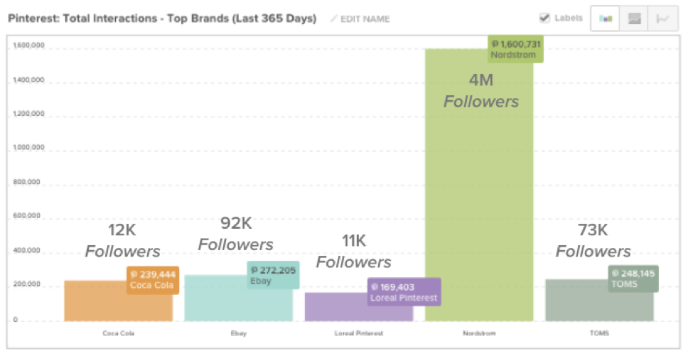 Top B2C brands on Pinterest: interactions graph