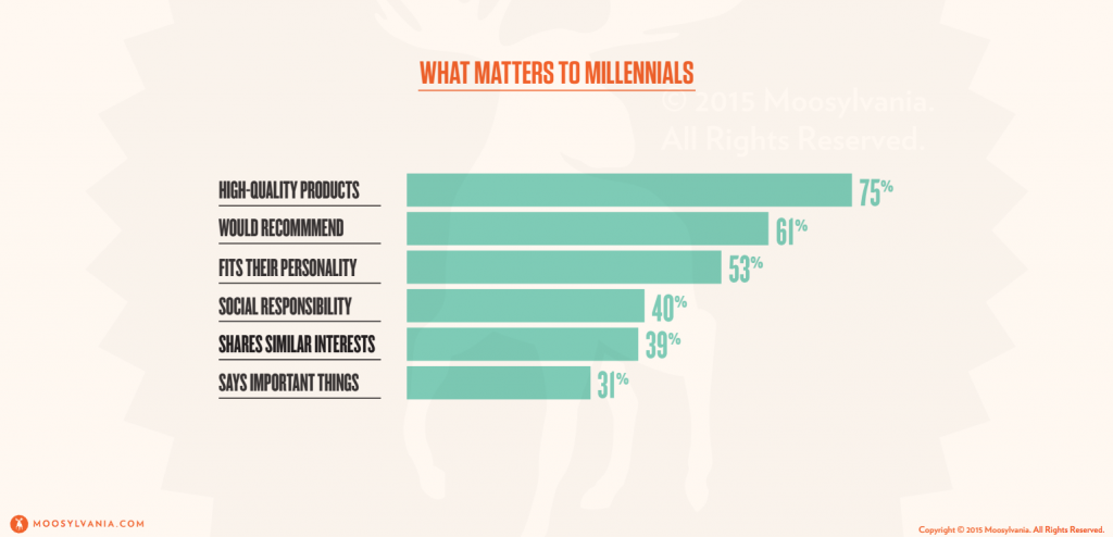 marketing to millennials by focusing on values