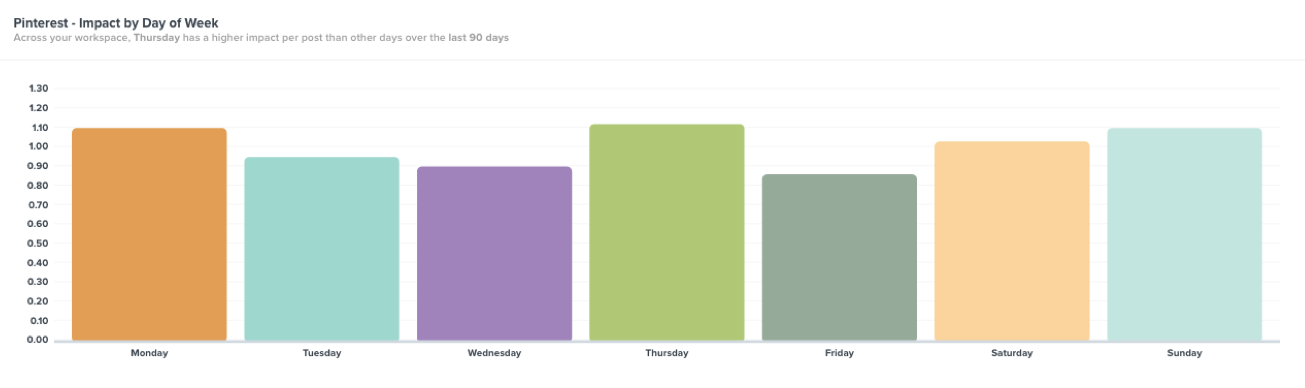 Best time to post on Pinterest (day)
