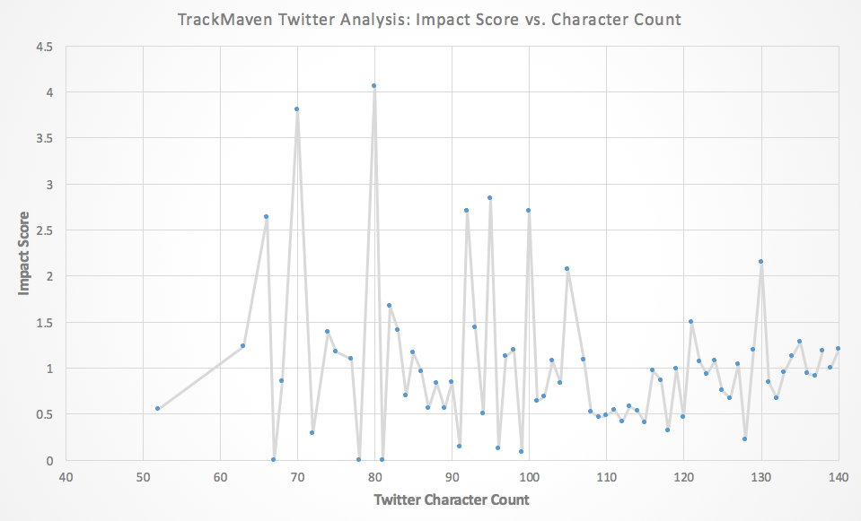 Best Twitter hashtags -- optimal number of characters in a tweet.
