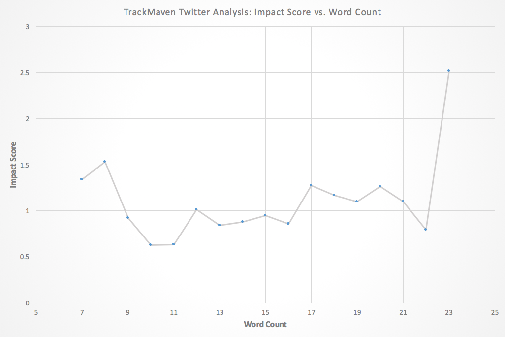 Best Twitter hashtags -- optimizing the number of words in a tweet.