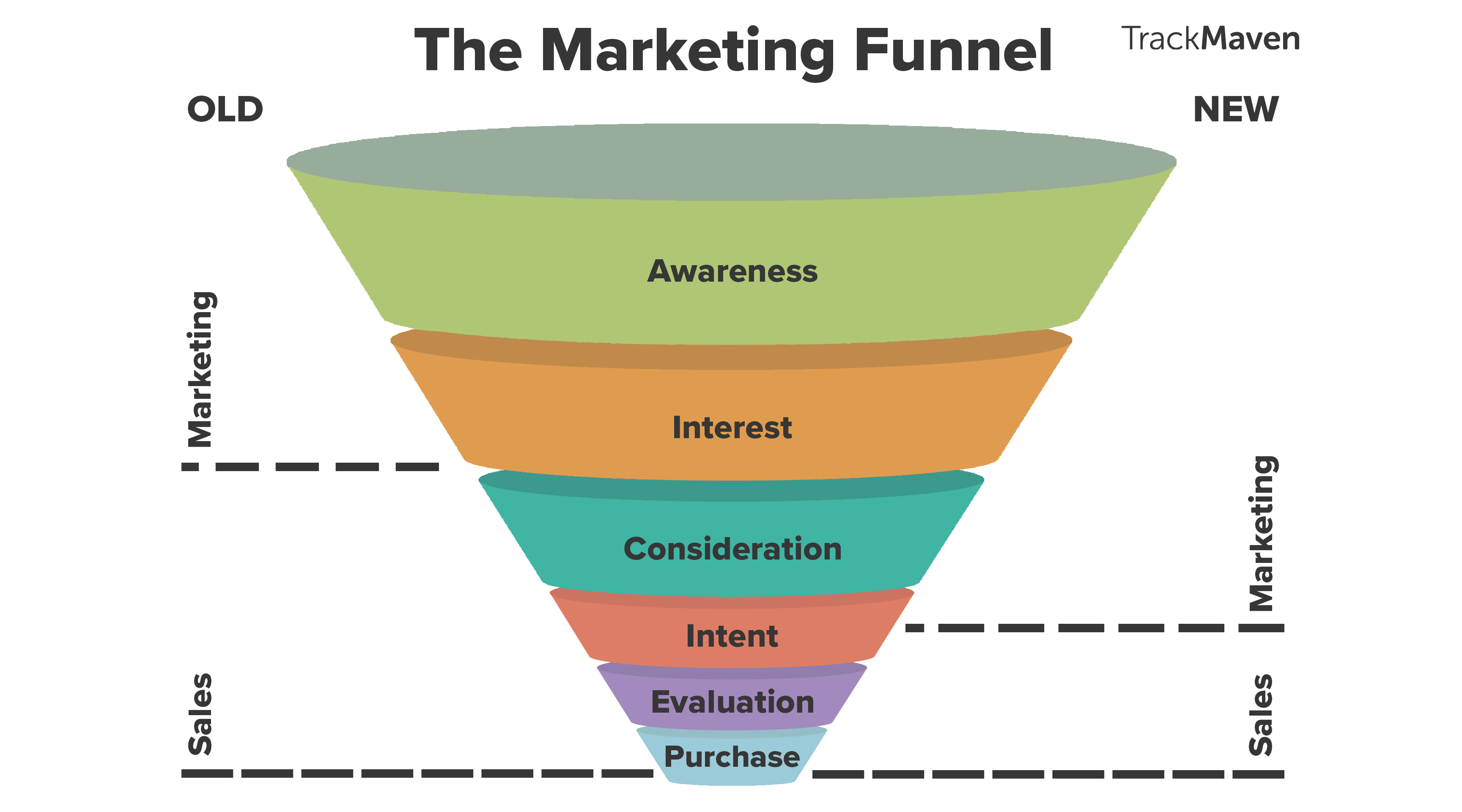 Purchase funnel case study