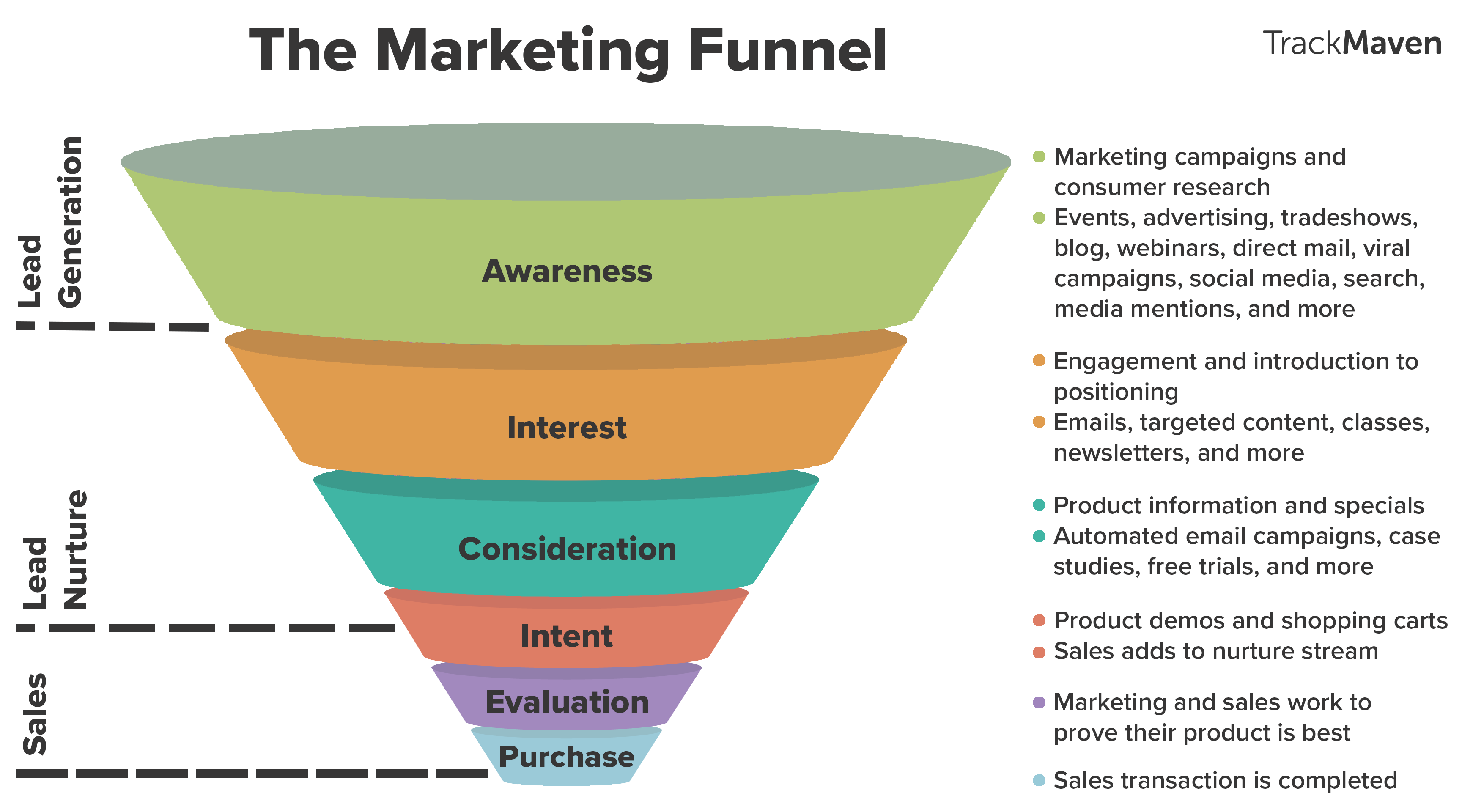 funnel approach
