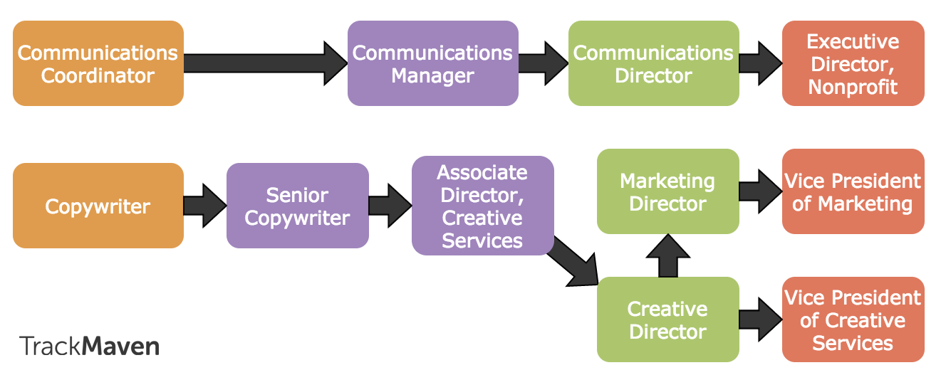 Marketing careers guide -- public relations and communications career path.