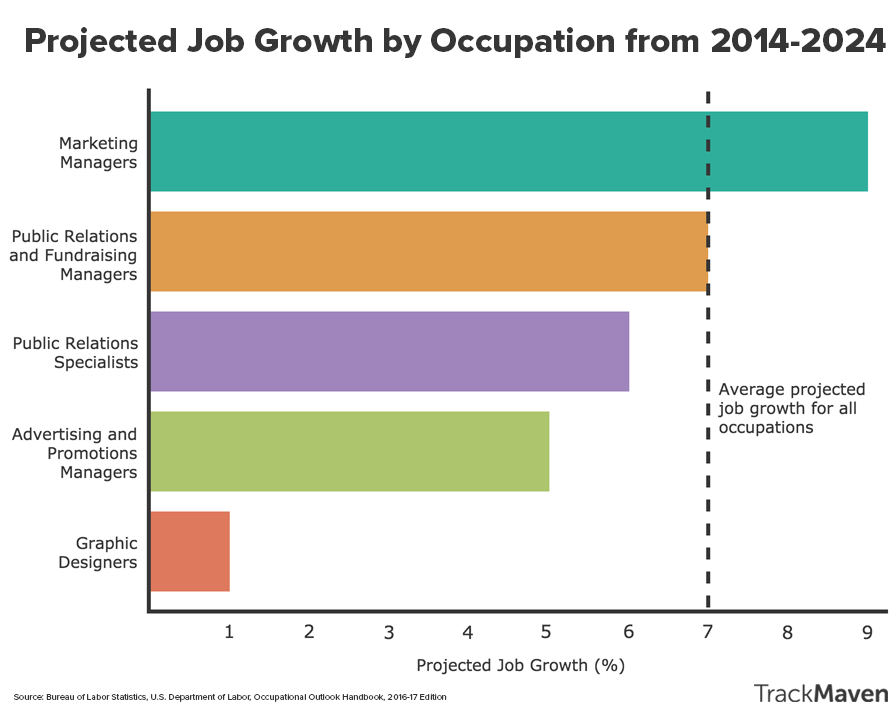Marketing careers guide -- projected job growth (BLS).