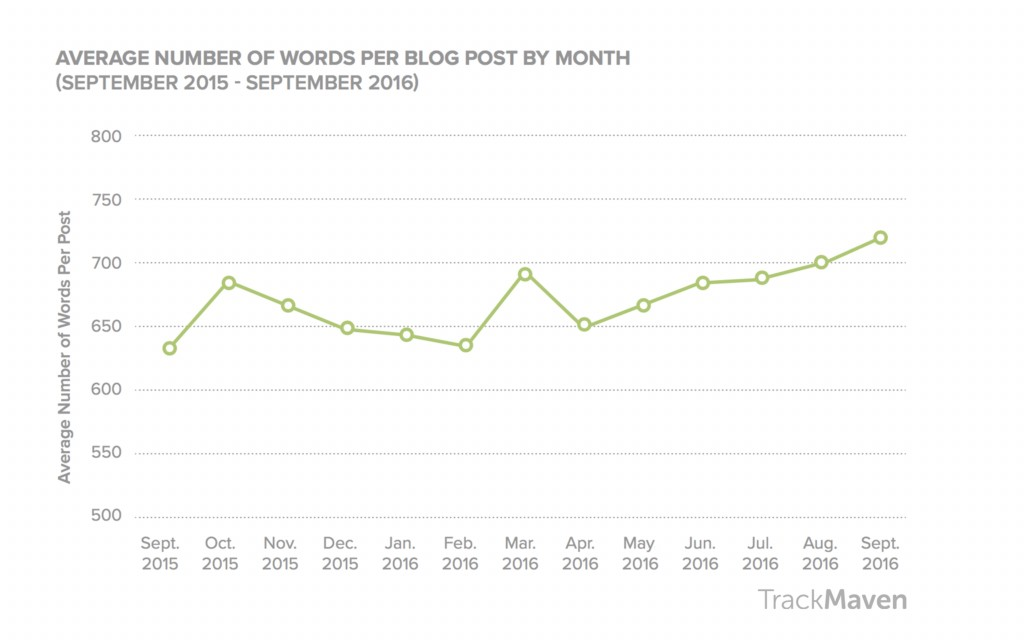 blogs for business blog length over time