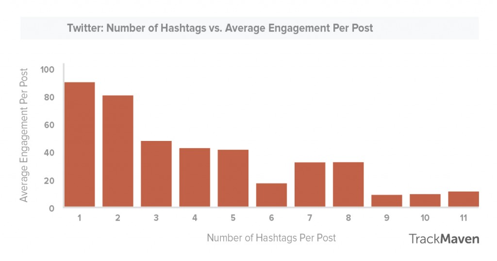 How to use hashtags -- Twitter best number of hashtags