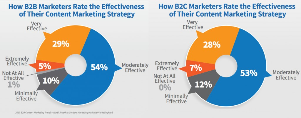 marketers would rate their organization's use of content marketing as very effective or extremely effective