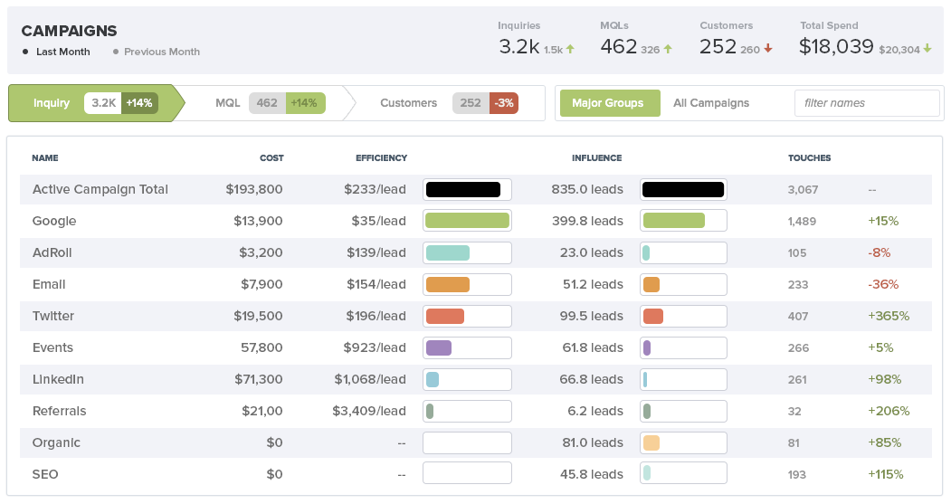 How digital marketing channels contribute to the overall cost and value of marketing efforts.