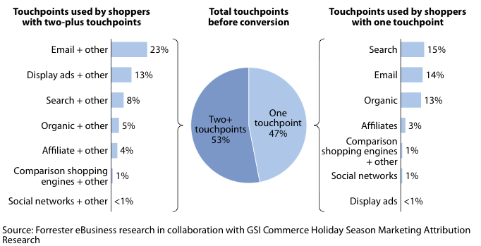 Retail marketing analytics total touchpoints before conversion graph, Smart Inisghts.