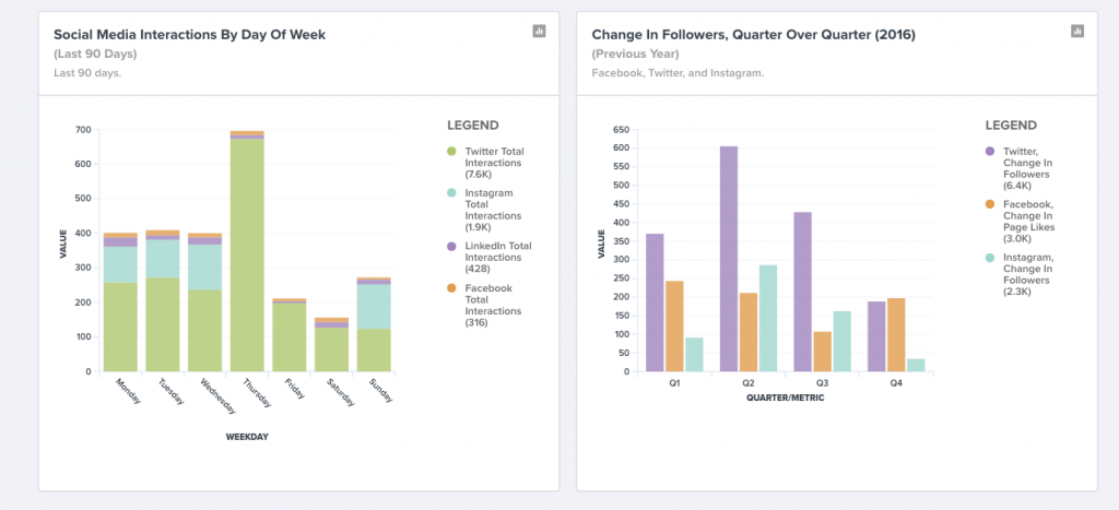 Use your social dashboard to identify the best times to post (TrackMaven).