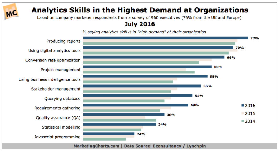 Reporting is the top in-demand analytics skill for marketers.