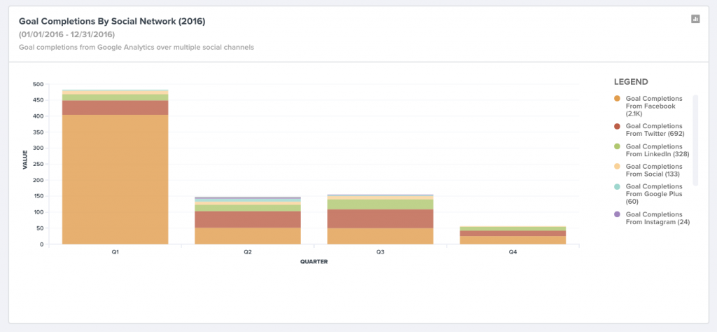 Examine goal completions across social networks using Google Analytics integration (TrackMaven).