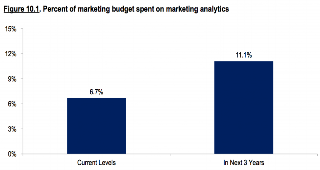 What percentage of budget do marketers spend on marketing analytics?