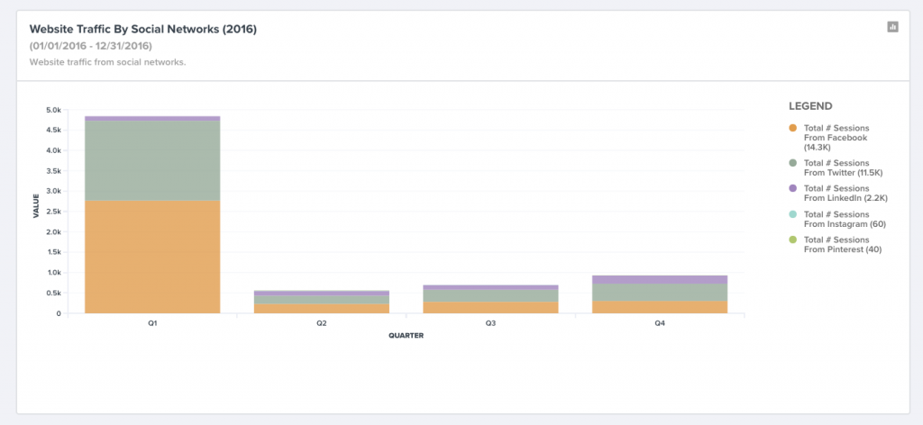 Analyze website traffic by channel in your social media analytics dashboard (TrackMaven).