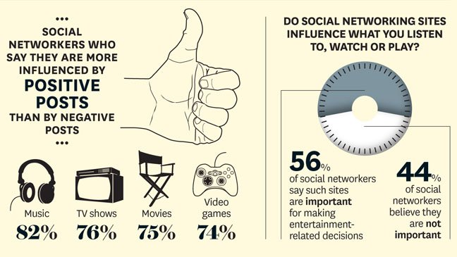 56 percent of viewers believe social networks play an important role in making entertainment-related decisions.
