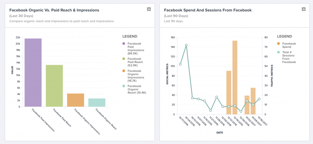 Analyze paid versus organic posts in your social media analytics dashboard (TrackMaven).