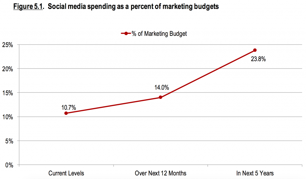 Social media spending is projected to double by 2020.
