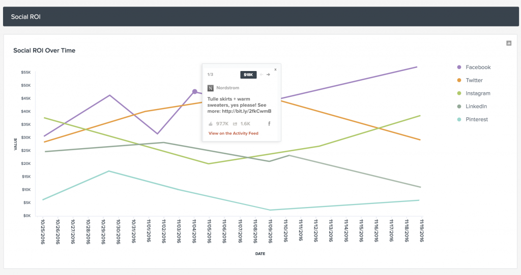 Tracking the ROI from social media marketing goals with TrackMaven.