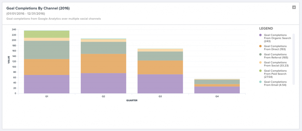 Website goal completions by channel in TrackMaven's platform.