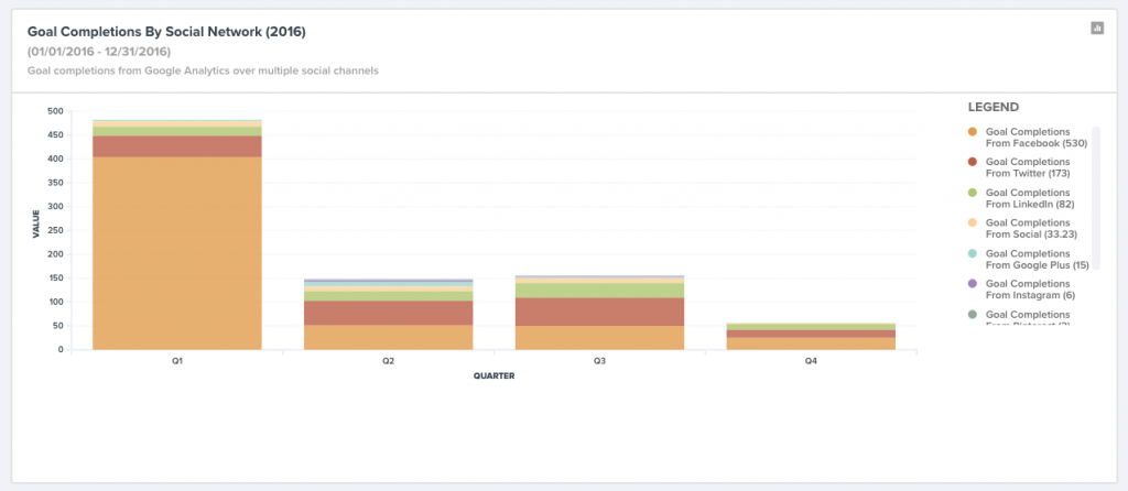 Website goal completions by social network.