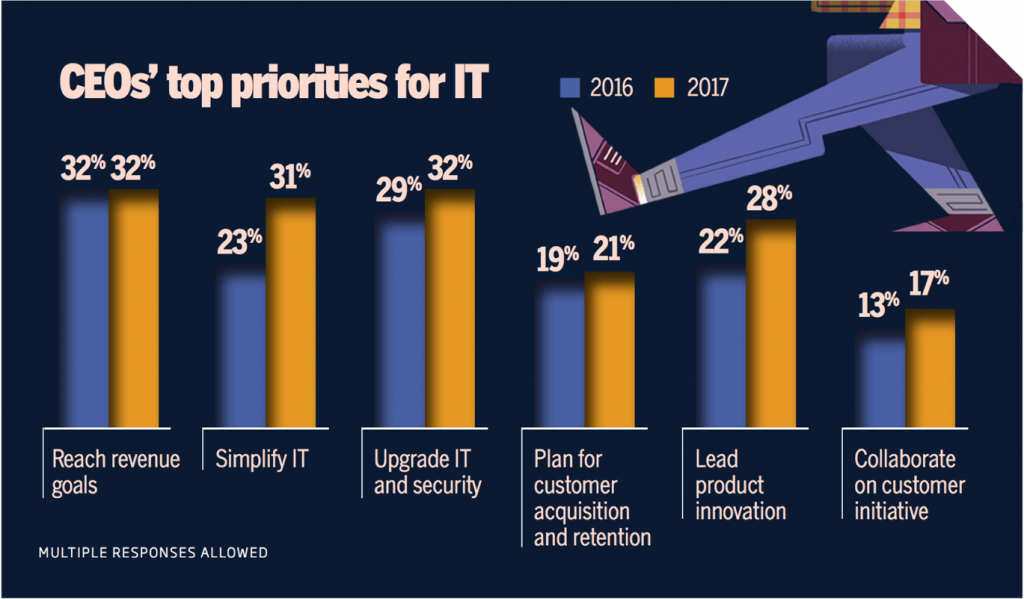 CEOs note that their top priorities for IT are to reach revenue goals, and upgrade IT and security.