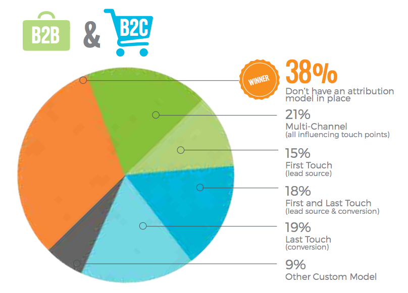 Percent of marketing without an attribution model.