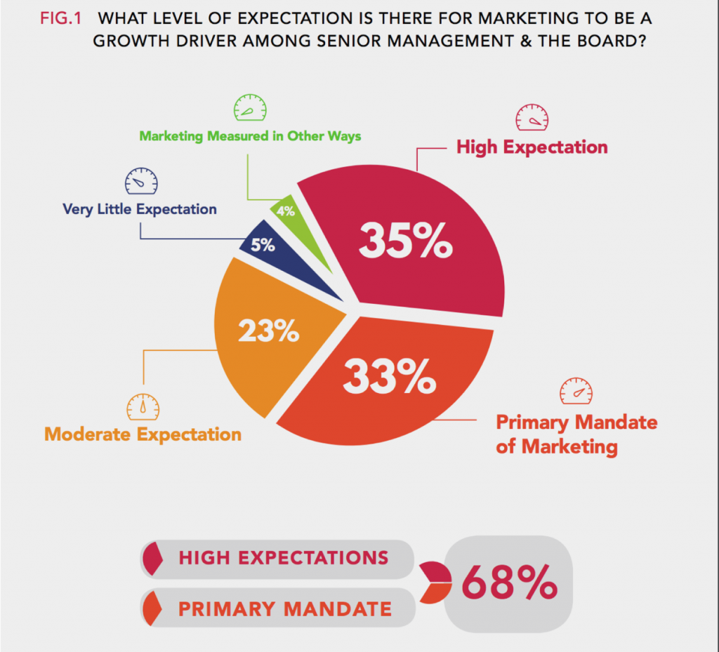 There is a high expectation for CMOs to drive growth and growth is their primary mandate.