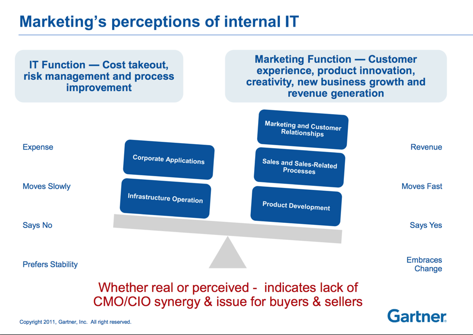 Perception and reasons behind the disconnect between CMO and CIO.