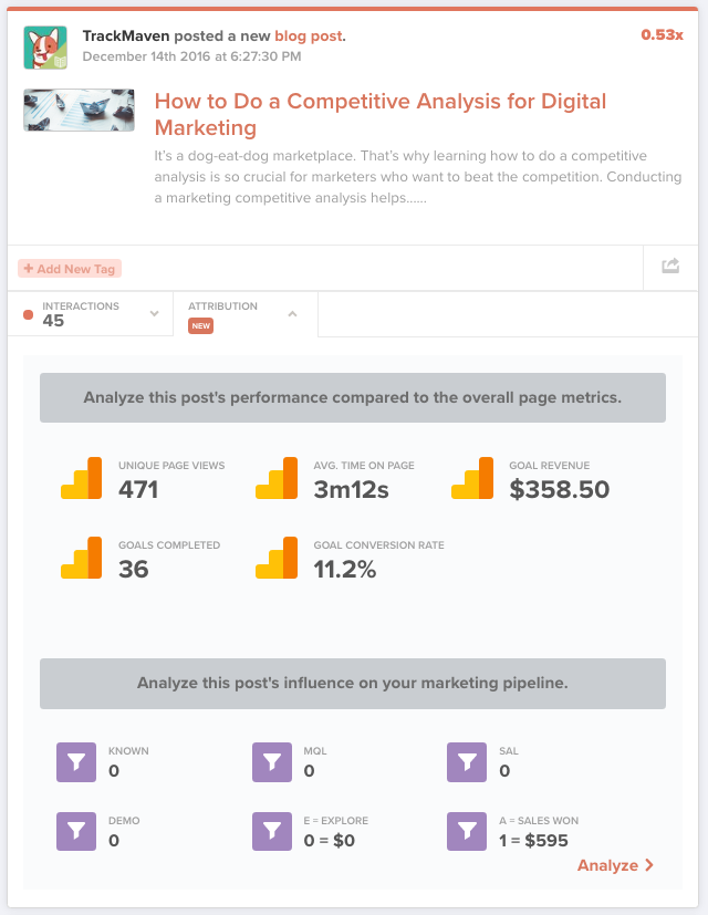 Social and content attribution helps prove marketing revenue attribution.
