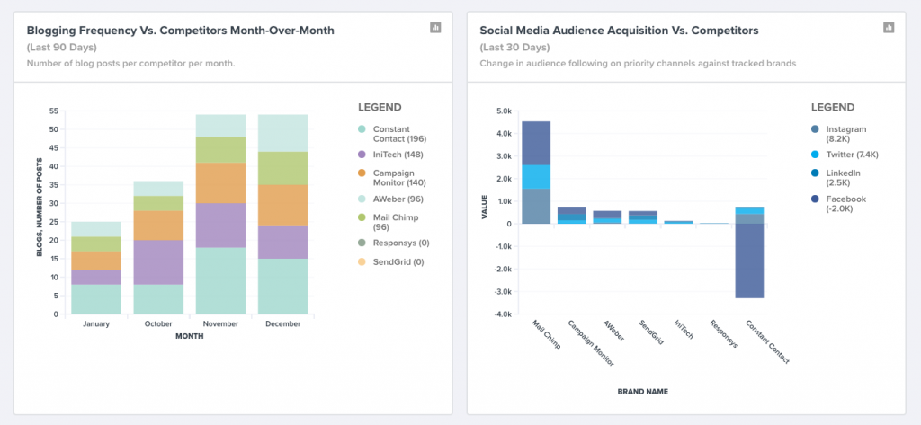 Social media audience acquisition benchmarked against competitors.