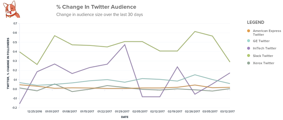 Competitive insights for Twitter analytics.