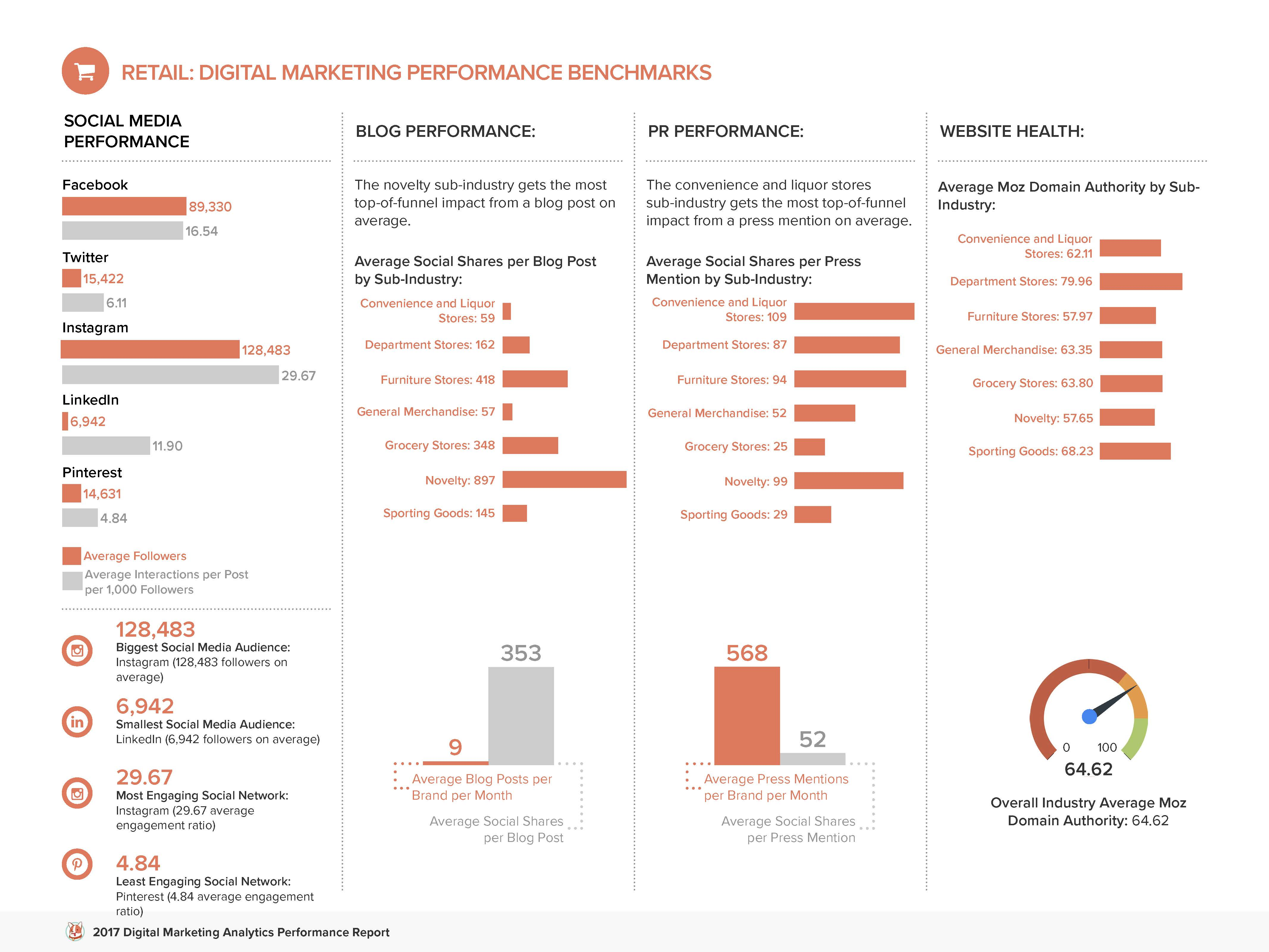 Digital Marketing Analytics Benchmarks By Industry [Free Report]