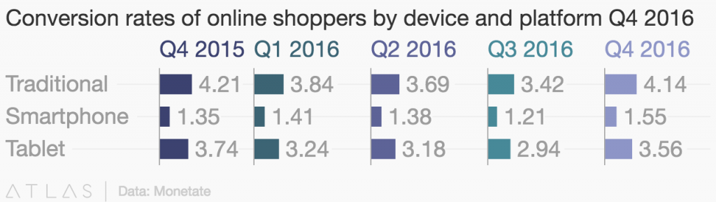 Conversion rates of online shoppers by device and platform