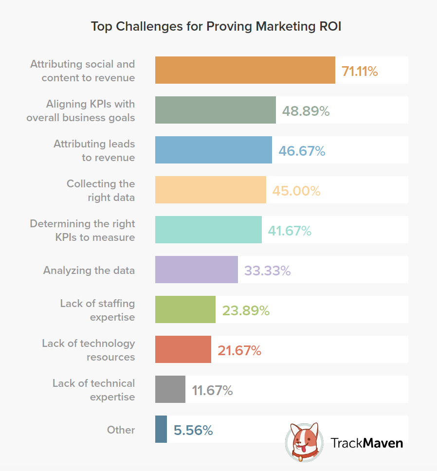 Marketing Leaders Top Challenges for Proving Marketing ROI_TrackMaven