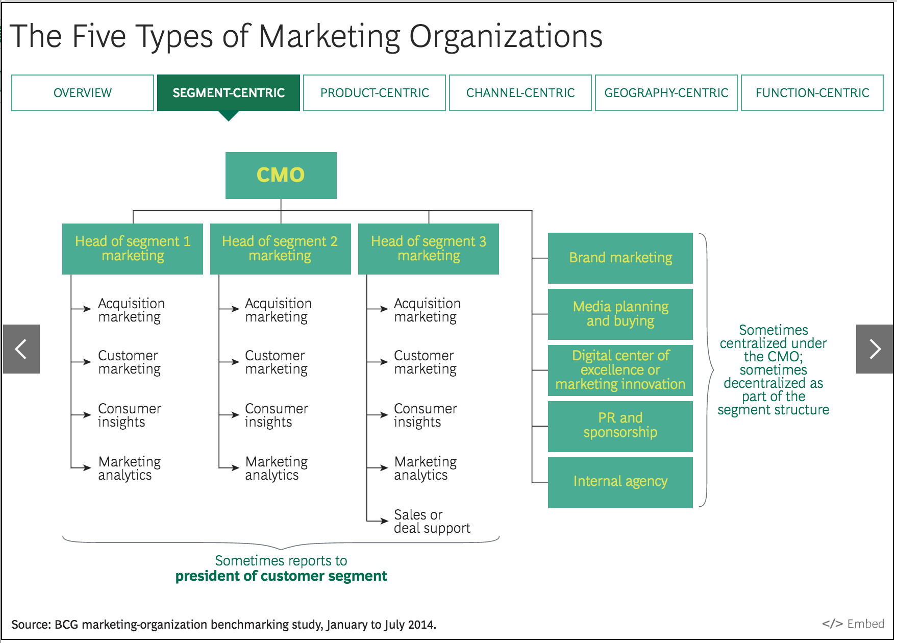 five types of marketing organizations - TrackMaven | The Marketing