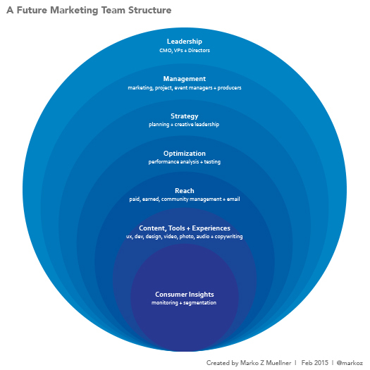 A Future Marketing Team Structure