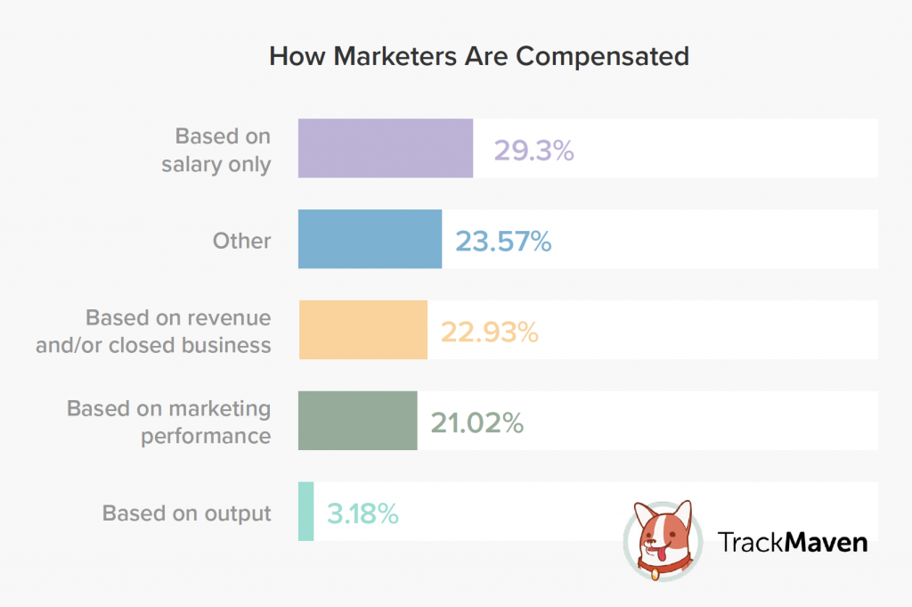 Marketing compensation plans according to survey.