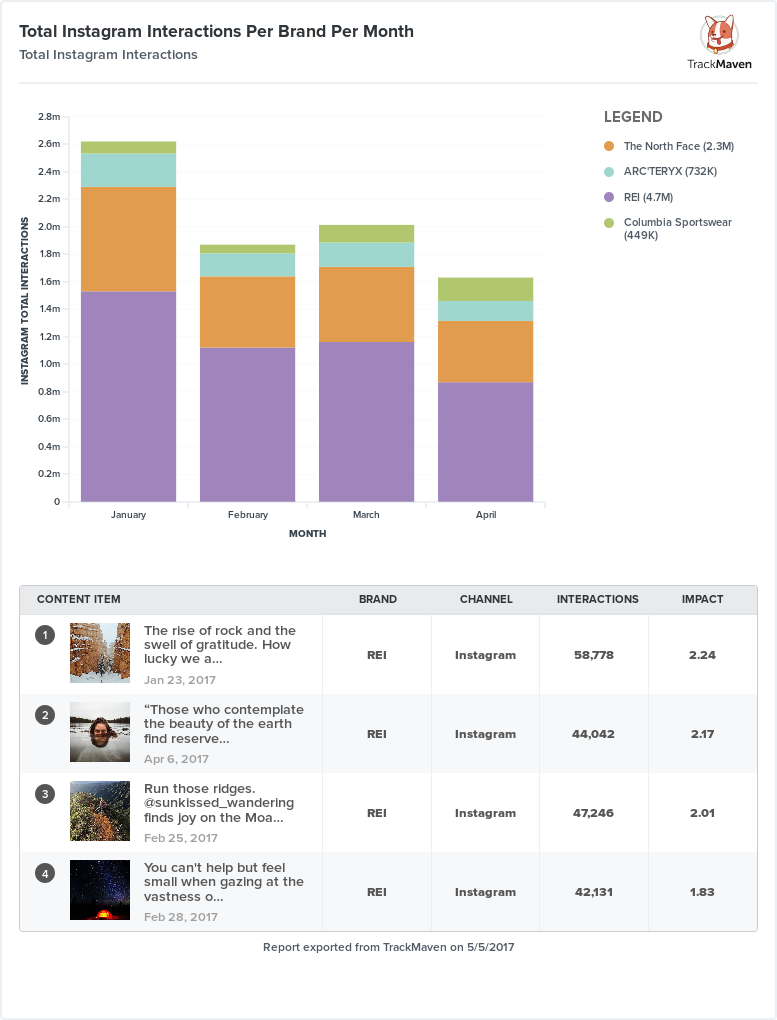 Total Instagram Interactions Per Brand Per Month