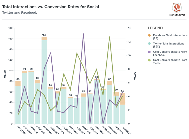 Total Interactions vs. Conversion Rates for Social to Prove Digital Marketing ROI via TrackMaven