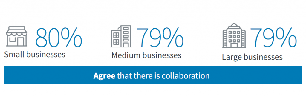 Sales and marketing leaders agree there is collaboration.