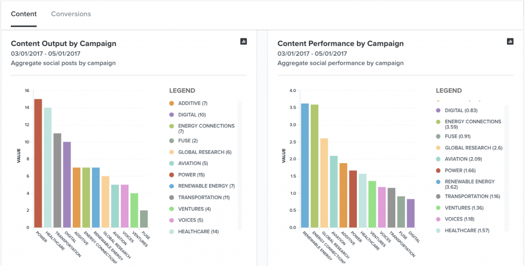 Example of a content marketing dashboard from TrackMaven.