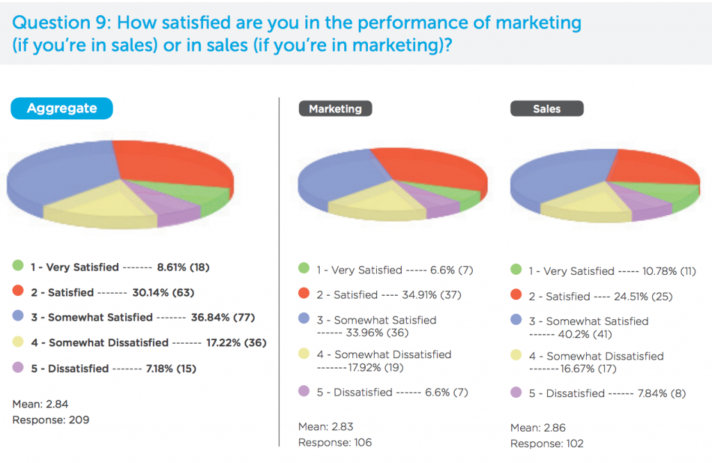 Graph of satisfaction with marketing and sales performance.
