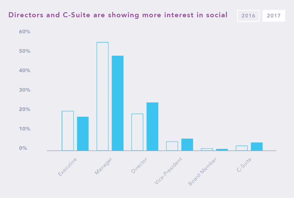 Directors and C-Suite are showing more interest in social