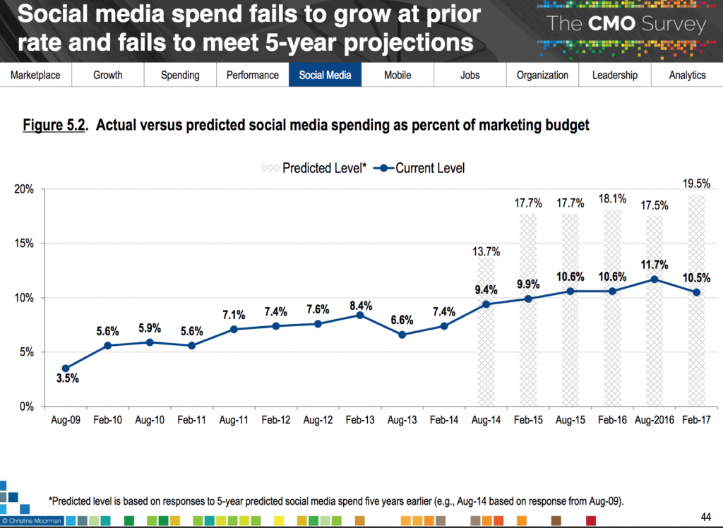 Social media spend fails to grow at prior rate and fails to meet 5-year projections